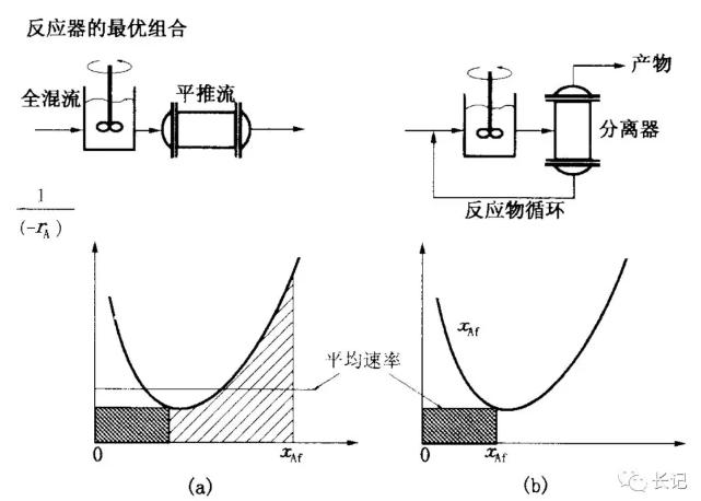 化学反应工程9