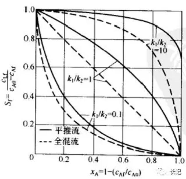 化学反应工程13