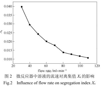 微反应器中器液的流速对离集值的影响