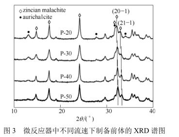 微反应器中不同流速下制备前体的XRD谱图