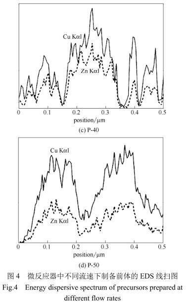微反应器中不同流速下制备前体的EDS线扫图