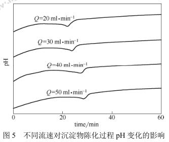不同流速对沉淀物陈化过程PH变化的影响