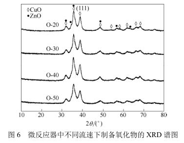 微反应器中不同流速下制备氧化物的XRD谱图