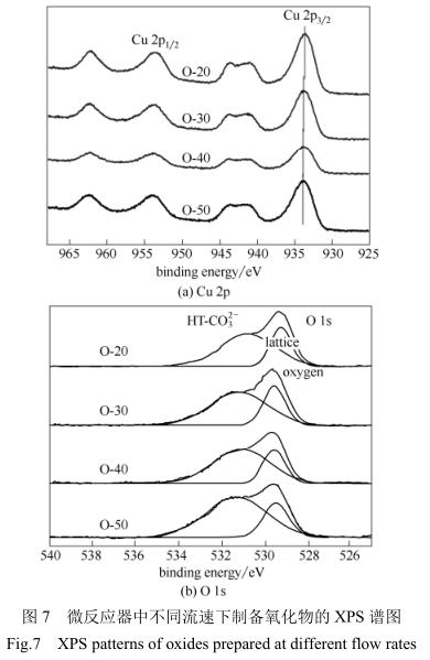 微反应器中不同流速下制备氧化物的XPS谱图