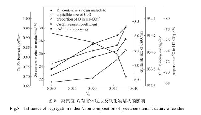离集值X5对前体组成及氧化物结构的影响