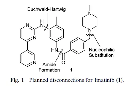 Planned disconnection for Imatinib(1)