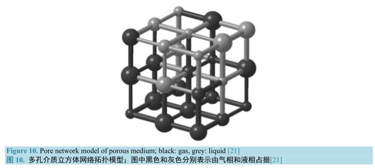 多孔介质立方体网络拓补模型
