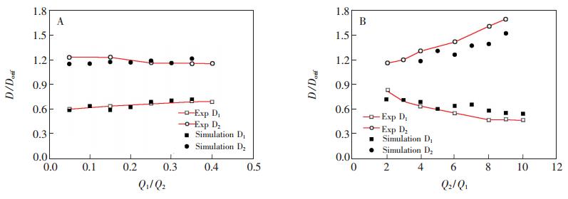 中相流量对双乳液滴尺寸的影响: (A)内部水相流量 Q1 ; (B)中间油相流量 Q2