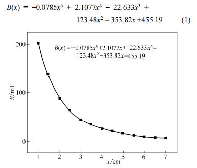 磁感应强度和磁铁中心与 Y 形分岔口距离的关系