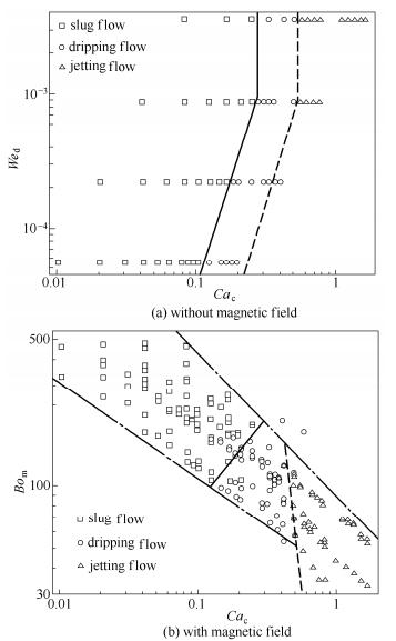 流型图及流型转变线
