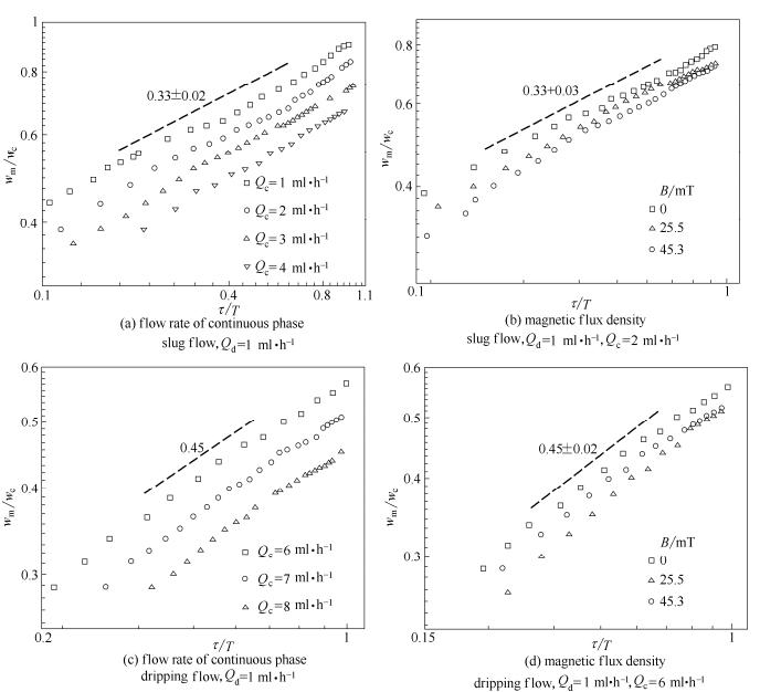 不同因素对液滴颈部宽度随剩余时间变化的影响