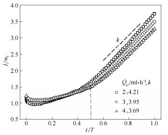 不同流量对分散相头部长度的影响