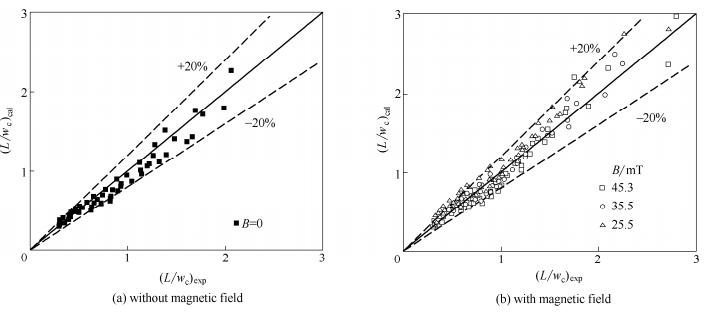 液滴长度的计算值与实验值比较