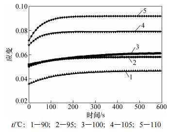 图1PMMA材料应变与时间关系