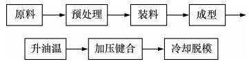 图5 微流控芯片模内键合实验基本流程图