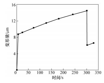 图6 高度变形量与时间的关系