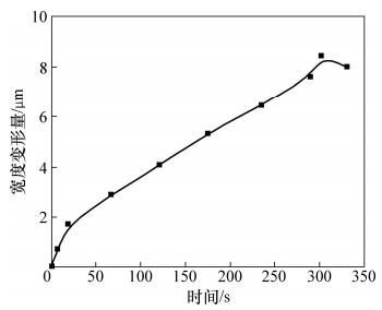 图7 顶部宽度变形量与时间的关系