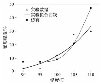 图10 键合温度对高度变形的影响