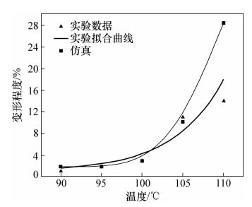 图11 键合温度对顶宽变形的影响