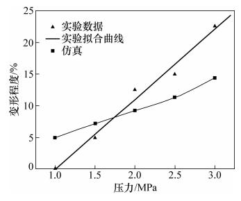 图12 键合压力对高度变形的影响