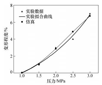 图13 键合压力对顶宽变形的影响