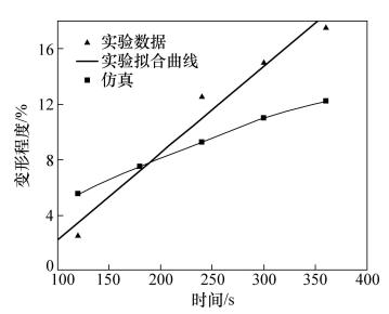 图14 键合时间对高度变形的影响