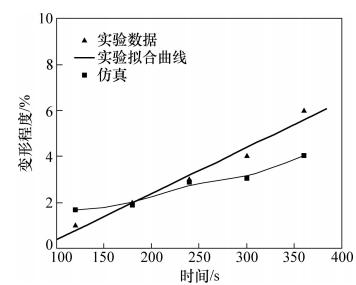 图15 键合时间对顶宽变形的影响