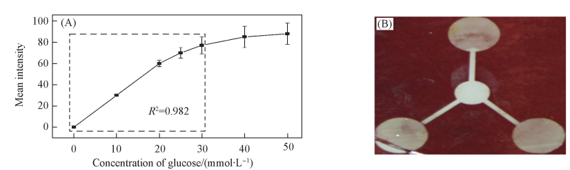 Fig.4Plotofmeanintensityasafunctionofglucoseconcentration(A)andthechangedcolorofiodinefromurineassay(B)