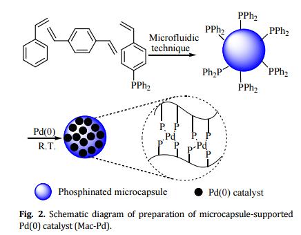 微胶囊负载钯催化剂,其制备过程示意图