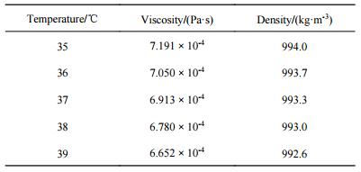 表2不同温度下的培养液的黏度和密度