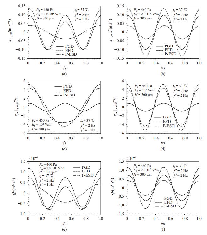 图 3   流速、切应力和流率随时间的变化
