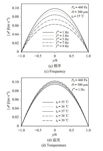 图 4   压力梯度驱动下流速幅值在不同压力、腔高、频率、温度的分布