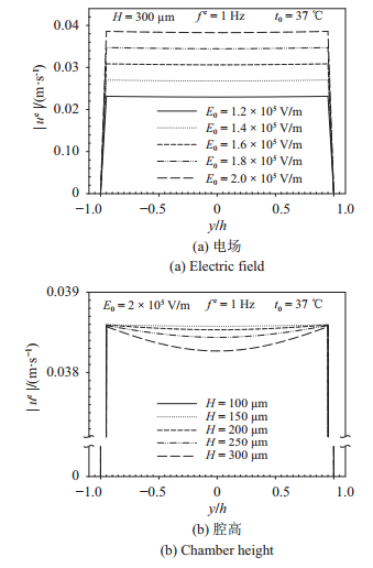 图 5   电场驱动下流速幅值在不同电场、腔高、频率、温度的分布