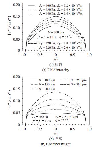 图 6   力–电协同驱动下流速幅值在不同场强、腔高、频率、温度的分布