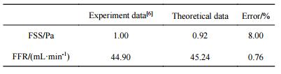表3压力梯度驱动下理论值和Stavenschi等实验值的对比