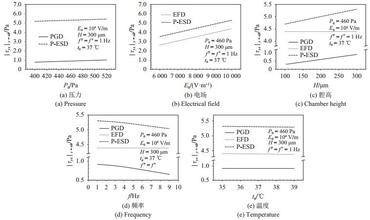 图 7   腔壁上切应力幅值随压力、电场、腔高、频率、温度的变化