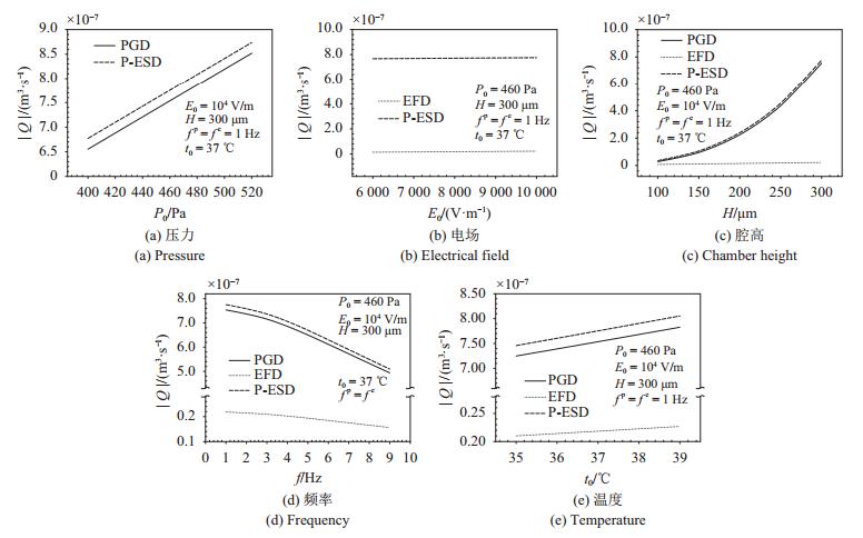 图 8   流率随压力、电场、腔高、频率、温度的变化