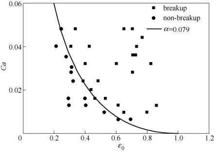 图5临界毛细数与微液滴相对轴向长度$*的关系