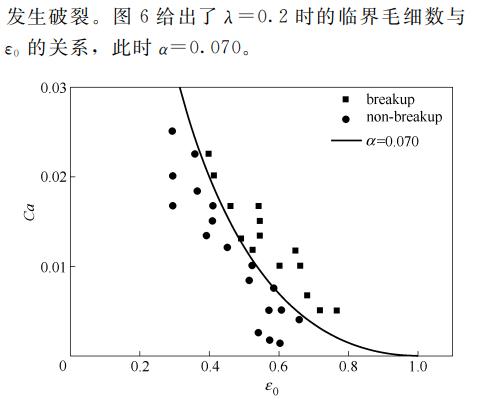图6临界毛细数与微液滴相对轴向长度$*的关系