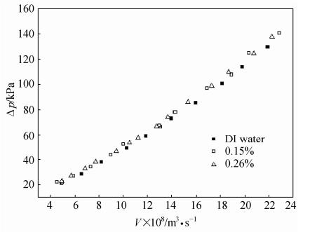 纳米流体和去离子水在相同体积流量下压降的比较