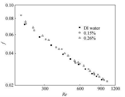 纳米流体和去离子水流动阻力特性比较