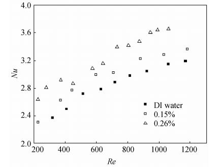 浓度对流动换热特性的影响