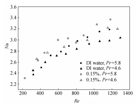 Prandtl数对流动换热的影响