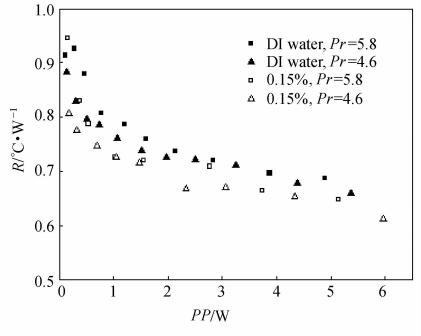 Prandtl数对换热热阻的影响