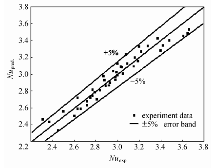 Nusselt数预测值与实验值的比较
