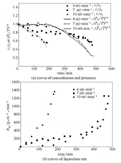 流量对微通道管路沉积的影响