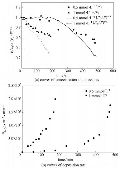 入口浓度对微通道管路沉积的影响
