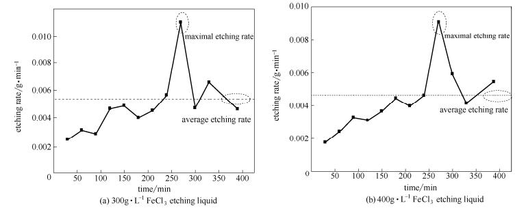 不同浓度FeCl3蚀刻液下的相对蚀刻速度
