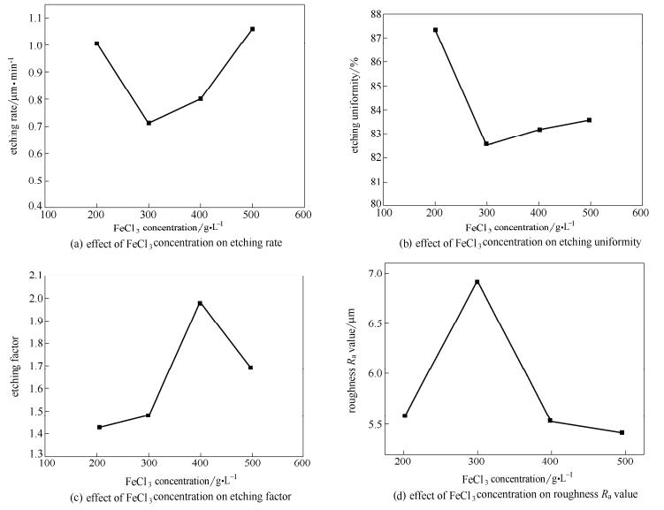FeCl3浓度对蚀刻质量的影响