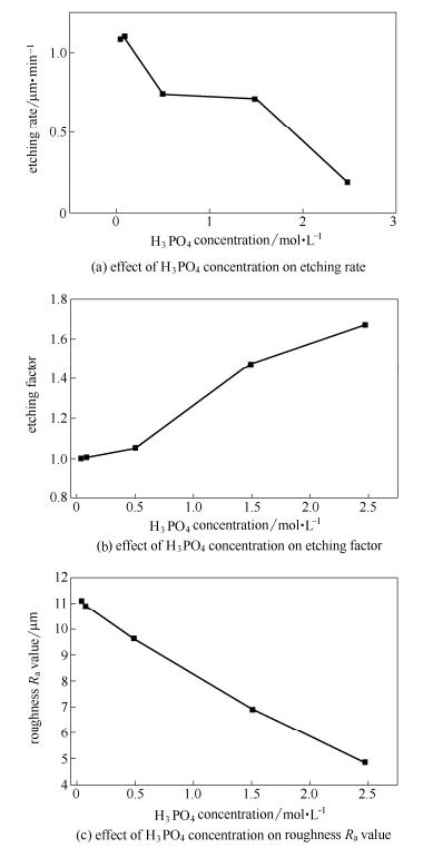 磷酸浓度对蚀刻质量的影响